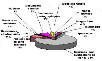 Répartition par types de documents dans le catalogue général de la BnF en 2008