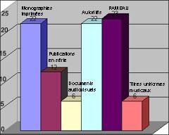 Produits rétrospectifs et courants les plus demandés depuis 2005