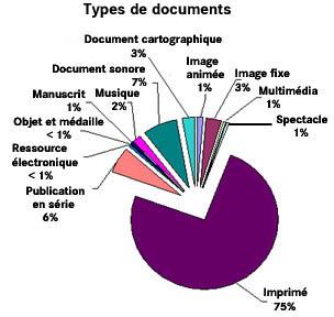 BN OPALE PLUS par type de document au 31 décembre 2007