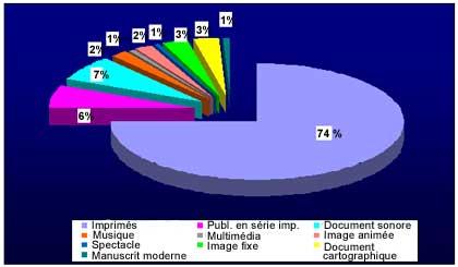 Répartition par types de documents dans le catalogue général de la BnF en 2009